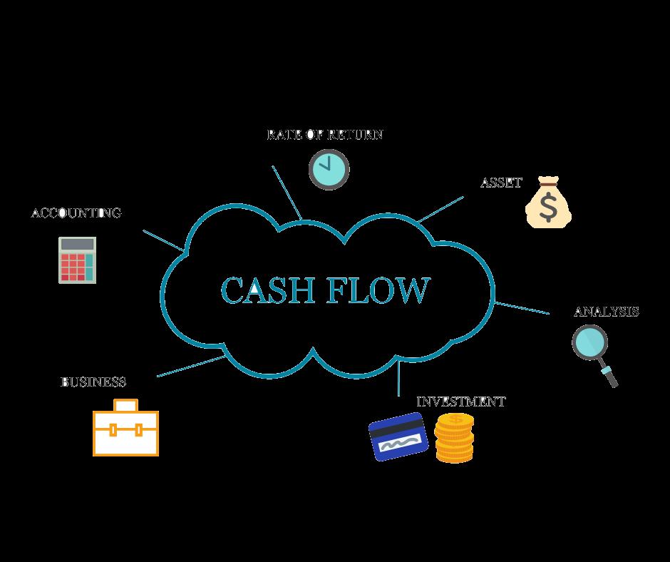 cash flow word bubble picture